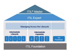ITIL Qualification